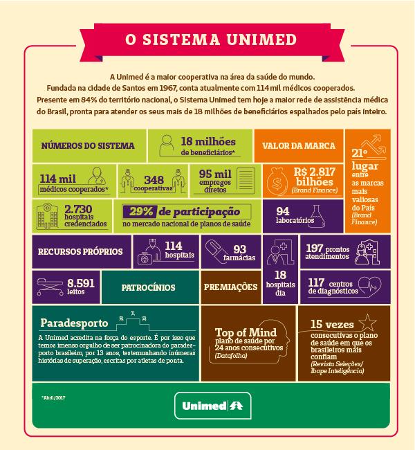 Dados Estratégicos - Unimed Vale do Sinos 517038bb330