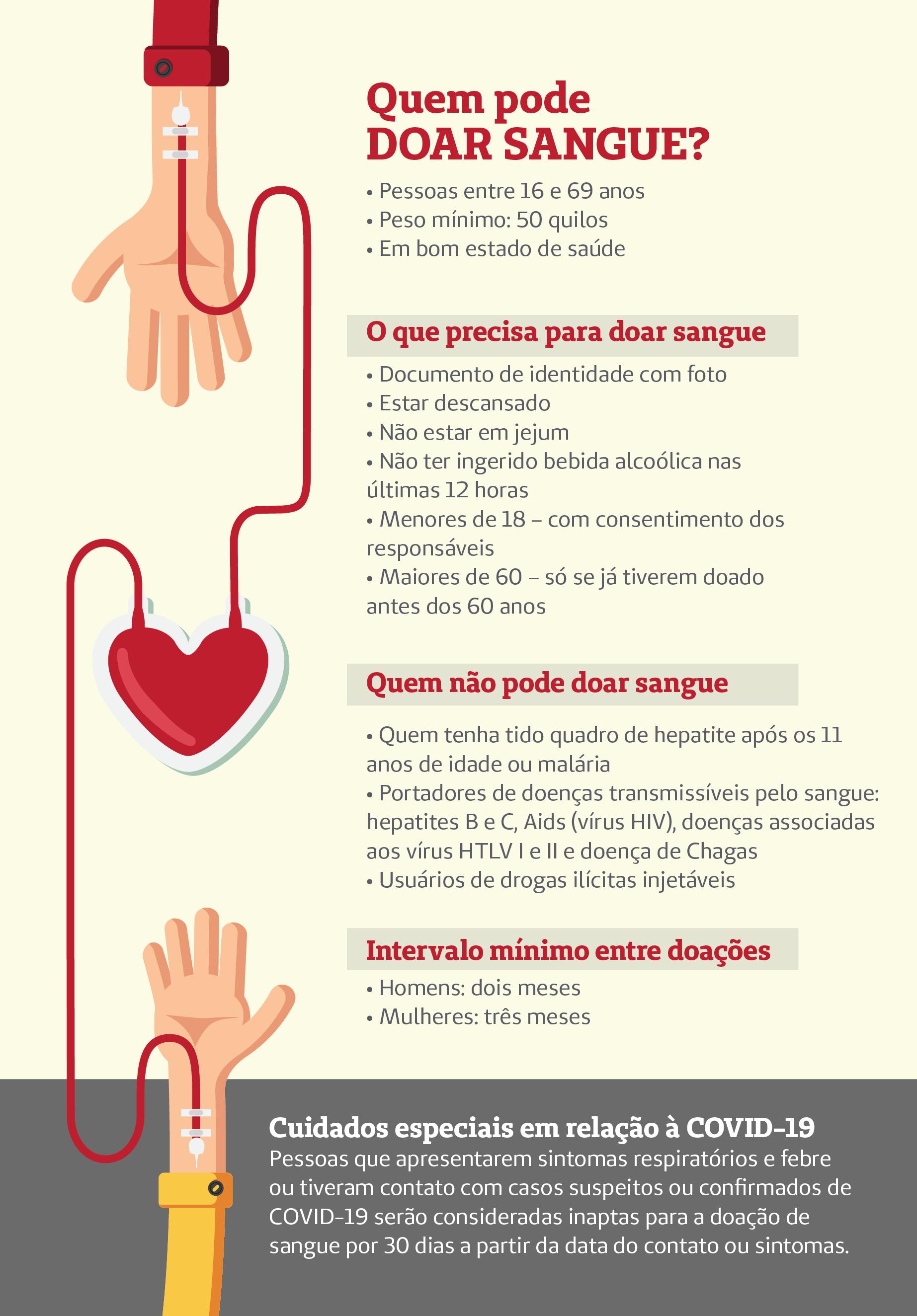 infográfico sobre doação de sangue